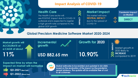 Technavio has announced its latest market research report titled Global Precision Medicine Software Market 2020-2024 (Graphic: Business Wire)