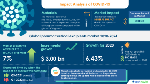 Technavio has announced its latest market research report titled Global pharmaceutical excipients market 2020-2024 (Graphic: Business Wire)