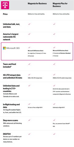 T-Mobile Gets Down to Business for Small Business, Launches New Small Business Plans with Microsoft 365 (Graphic: Business Wire)