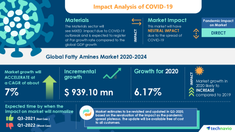 Technavio has announced its latest market research report titled Global Fatty Amines Market 2020-2024 (Graphic: Business Wire).