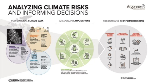 Argonne climate risk and resilience studies (Graphic: Business Wire)
