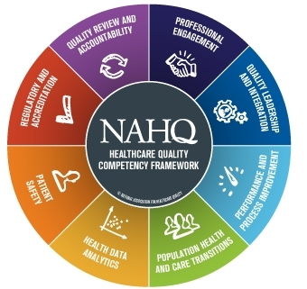 NAHQ's industry-standard, twice-validated Healthcare Quality Competency Framework. https://nahq.org/quality-competencies/quality-competencies/ (Graphic: Business Wire)