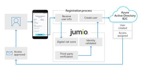 This diagram depicts how Azure Active Directory B2C is used to facilitate identity verification and proofing by collecting user data, then passing it to Jumio (upon user's consent) to perform ID scanning, ID validation and selfie corroboration for user account creation. (Graphic: Business Wire)