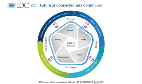 IDC Future of Connectedness Continuum (Photo: Business Wire)
