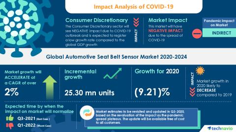 Technavio has announced its latest market research report titled Global Automotive Seat Belt Sensor Market 2020-2024 (Graphic: Business Wire)