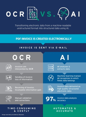 OCR vs. AI (Image and data provided by Basware)