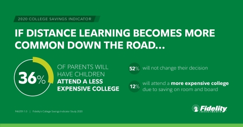 If distance learning becomes more common down the road, 36% of parents will have children attend a less expensive college, 52% will not change their decision, and 12% will have them attend a more expensive college due to saving on room and board. (Photo: Business Wire)