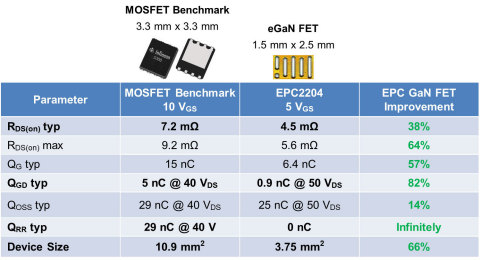 Performance comparison of benchmark silicon 100 V FET vs. 100 V eGaN FETs (Graphic: Business Wire)