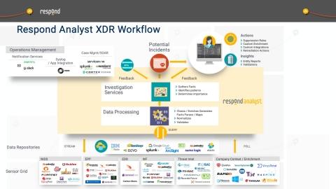 Respond Analyst XDR Engine - SOC Workflow (Graphic: Business Wire)