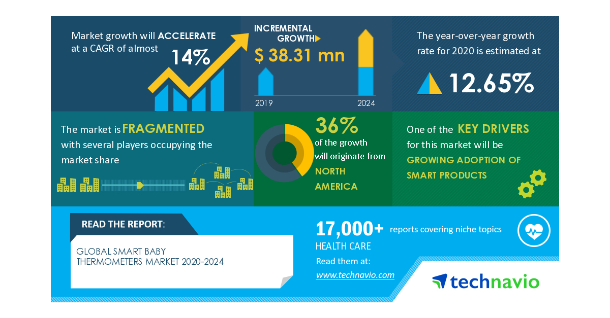 Smart Baby Thermometers Market: COVID-19 Business Continuity Plan | Evolving Opportunities with B. Braun Melsungen AG and Briggs Corp. | Technavio thumbnail