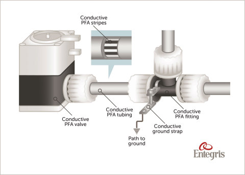 Entegris' New Innovative ESD Solution (Photo: Business Wire)