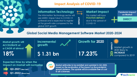 Technavio has announced its latest market research report titled Global Social Media Management Software Market 2020-2024 (Graphic: Business Wire)