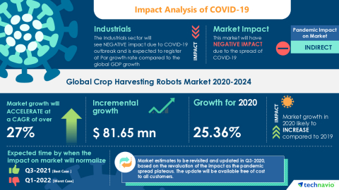 Technavio has announced its latest market research report titled Global Crop Harvesting Robots Market 2020-2024 (Graphic: Business Wire)
