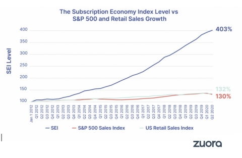 Overall, the SEI data reveals that subscription businesses grew revenues about 6 times faster than S&P 500 company revenues (17.8% versus 3.1%) from January 1, 2012 to June 30, 2020. (Graphic: Zuora)