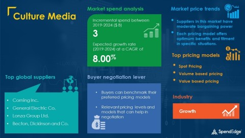 SpendEdge has announced the release of its Global Culture Media Market Procurement Intelligence Report (Graphic: Business Wire)