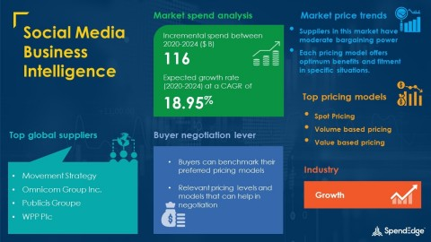 SpendEdge has announced the release of its Global Social Media Business Intelligence Market Procurement Intelligence Report (Graphic: Business Wire)