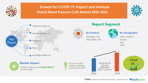 Technavio has announced its latest market research report titled Global Blood Pressure Cuffs Market 2020-2024 (Graphic: Business Wire)