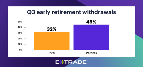 Parents are ~1.4x more likely than the total population to withdraw early from retirement accounts (Graphic: Business Wire)