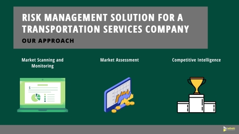 Risk Management Solutions for a Transportation Services Company: Our Approach (Graphic: Business Wire)