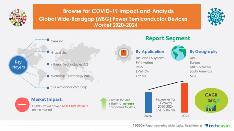 Technavio has announced its latest market research report titled Global Wide-Bandgap (WBG) Power Semiconductor Devices Market 2020-2024 (Graphic: Business Wire)