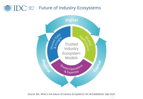 Future of Industry Ecosystems (Graphic: Business Wire)