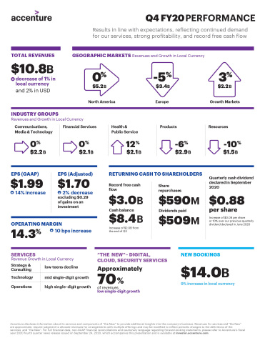 Q4 FY20 Earnings Infographic  (Graphic: Business Wire)