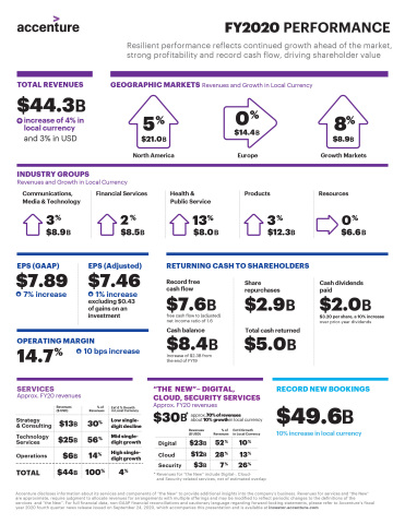 Full-Year FY20 Infographic  (Graphic: Business Wire)