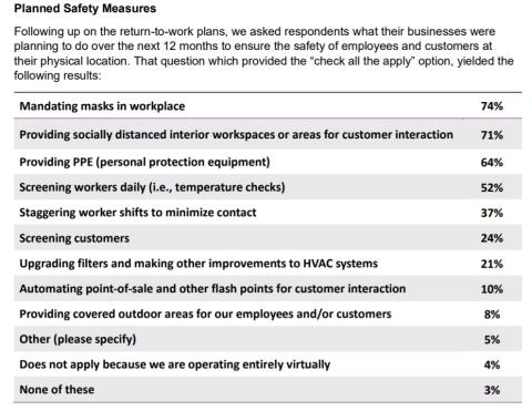 3Q20 AICPA Economic Outlook Survey (Graphic: Business Wire)