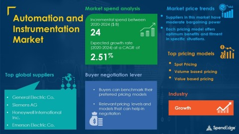 SpendEdge has announced the release of its Global Automation and Instrumentation Market Procurement Intelligence Report (Graphic: Business Wire)