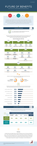 The Hartford's Future of Benefits Study Infographic: A Focus on Life Insurance