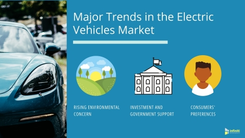 Major Trends in the Electric Vehicles Market (Graphic: Business Wire)