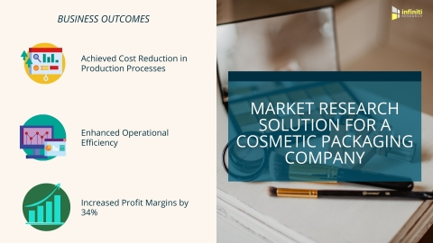 Custom Market Research for a Cosmetic Packaging Market Client: Business Outcomes (Graphic: Business Wire)