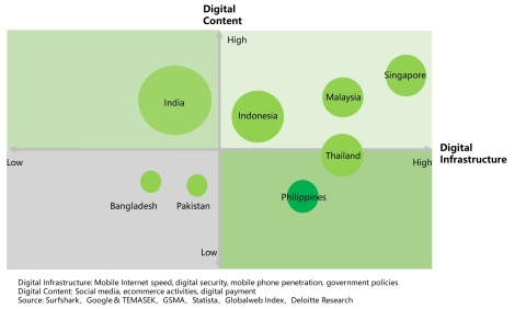 Chart: Digital Life Leaders in South and Southeast Asia (Graphic: Business Wire)
