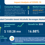 COVID-19 Recovery Analysis: Cannabis-based Alcoholic Beverage Market | Social Acceptance of Cannabis to Boost the Market Growth | Technavio