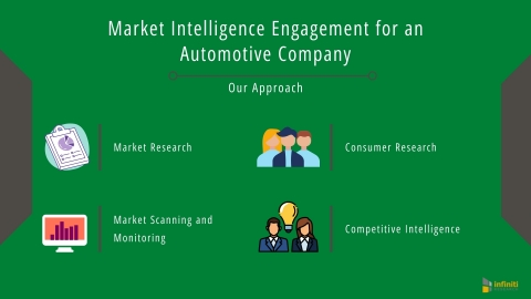 Market Intelligence Engagement for an Automotive Company: Our Approach (Graphic: Business Wire)