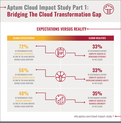 Aptum Cloud Impact Study Part 1: Bridging The Cloud Transformation Gap - EXPECTATIONS VS. REALITY (Graphic: Business Wire)