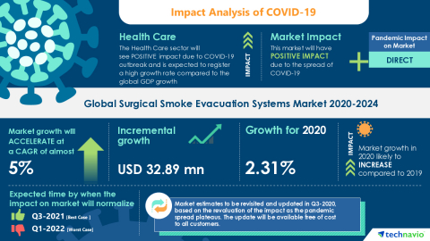 Technavio has announced its latest market research report titled Global Surgical Smoke Evacuation Systems Market 2020-2024 (Graphic: Business Wire)
