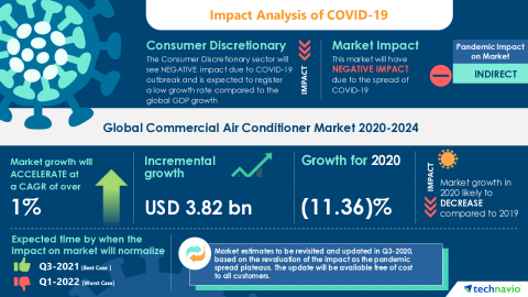 Technavio has announced its latest market research report titled Global Commercial Air Conditioner Market 2020-2024 (Graphic: Business Wire)