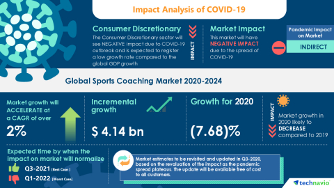 Technavio has announced its latest market research report titled Global Sports Coaching Market 2020-2024 (Graphic: Business Wire)
