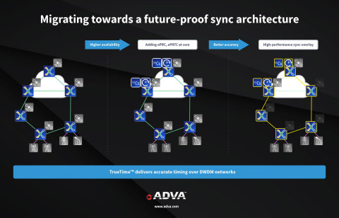 ADVA's TrueTime™ solution will prove vital for 5G, smart grid and other time-sensitive applications (Graphic: Business Wire)