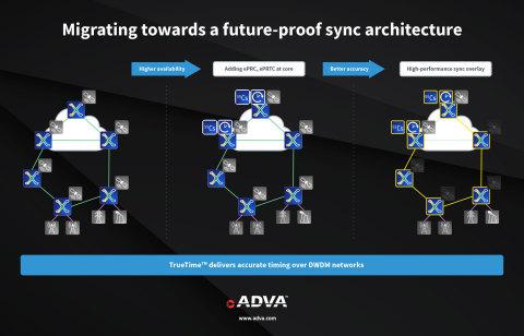 ADVAs TrueTime™ Lösung wird sich für 5G, Smart Grid und andere zeitkritische Anwendungen als unerlässlich erweisen (Graphic: Business Wire)