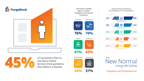New Normal - Living Life Online assesses changing consumer behaviors during COVID-19 (Graphic: Business Wire)