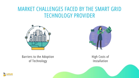 Competitive Intelligence Solutions for a Smart Grid Technology Provider: Challenges (Graphic: Business Wire)