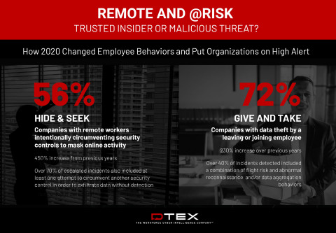 DTEX Report - How 2020 Changed Employee Behaviors and Put Organizations on High Alert (Graphic: Business Wire)
