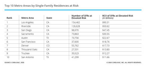 Top 10 Metro Areas by Single-Family Residences at Risk (Graphic: Business Wire)