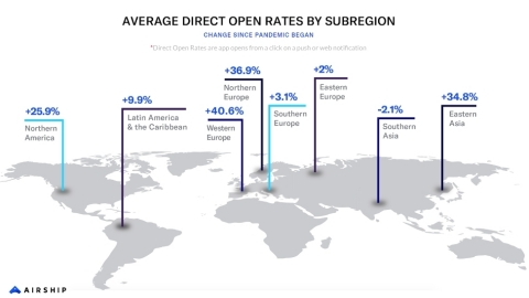 From February 2019 to February 2020, all regions saw average direct app opens (when a user opens an app from a click on a web or push notification) per user per month decline. March-June 2020 reversed this trend with all but one region seeing growth. (Graphic: Business Wire)