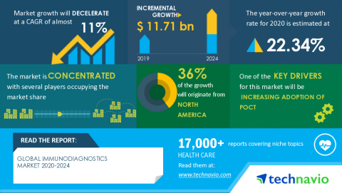 Technavio has announced its latest market research report titled Global Immunodiagnostics Market 2020-2024 (Graphic: Business Wire)
