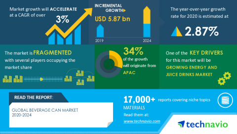 Technavio has announced its latest market research report titled Global Beverage Can Market 2020-2024 (Graphic: Business Wire)