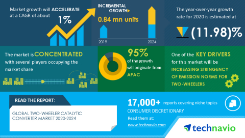 Technavio has announced its latest market research report titled Global Two-Wheeler Catalytic Converter Market 2020-2024 (Graphic: Business Wire)