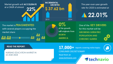 Technavio has announced its latest market research report titled Nursing Education Market in US 2020-2024 (Graphic: Business Wire)